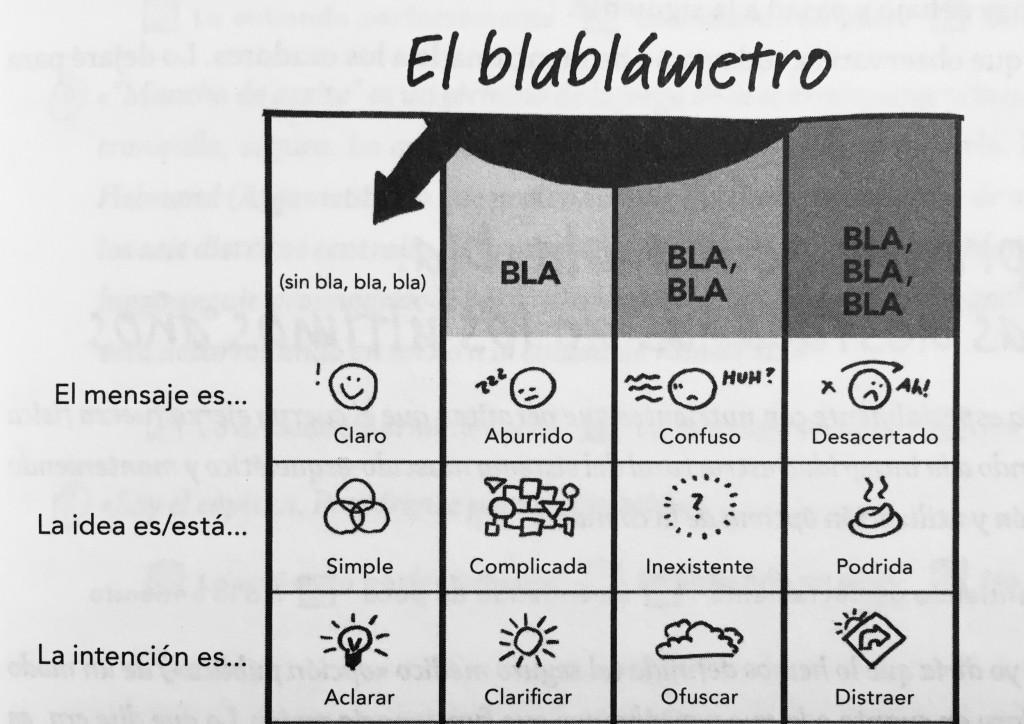 Blablametro