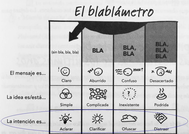 El Blablámetro, un termómetro para el uso de las palabras